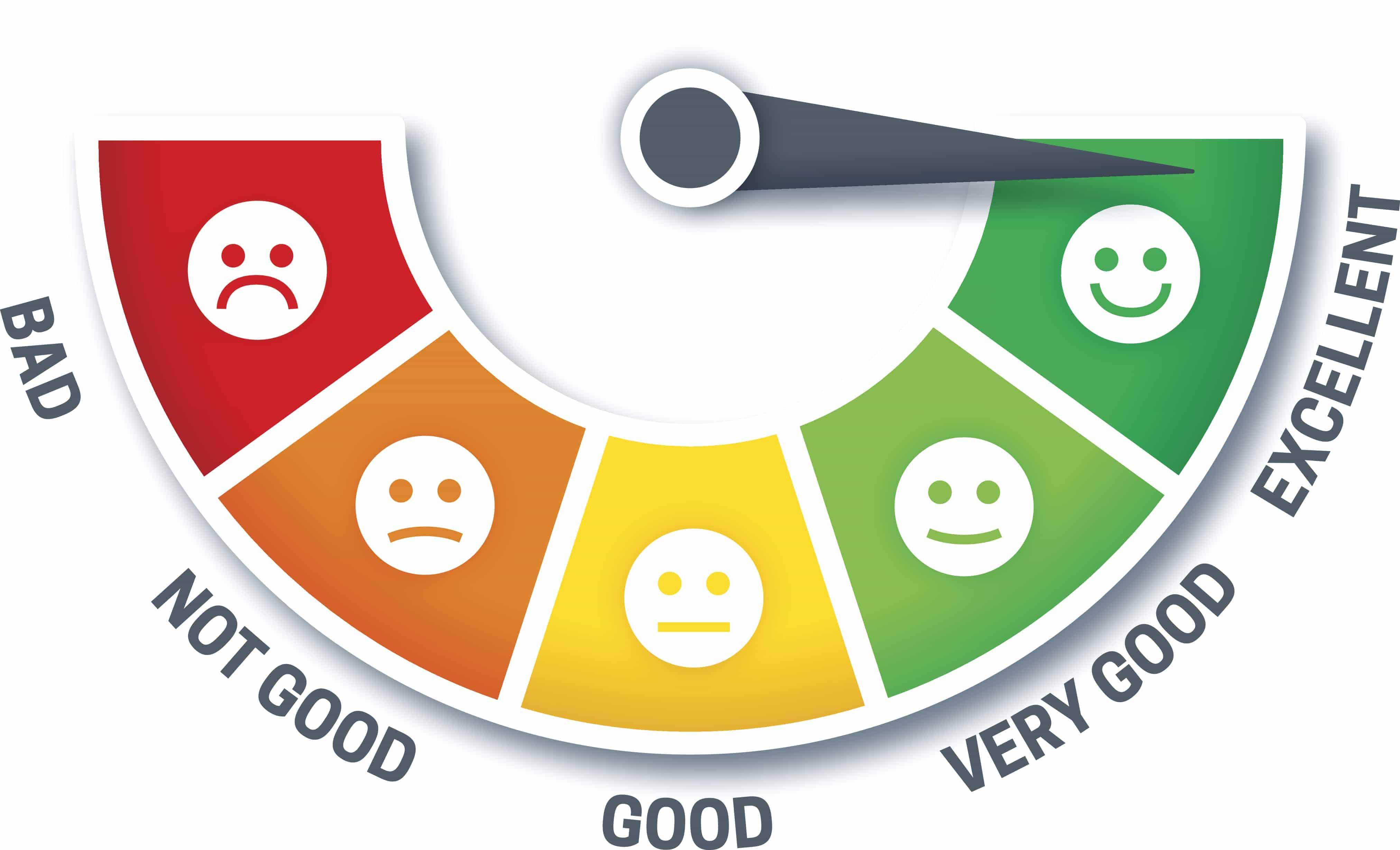 Como Medir Satisfação Dos Clientes Com O Net Promoter Score NPS
