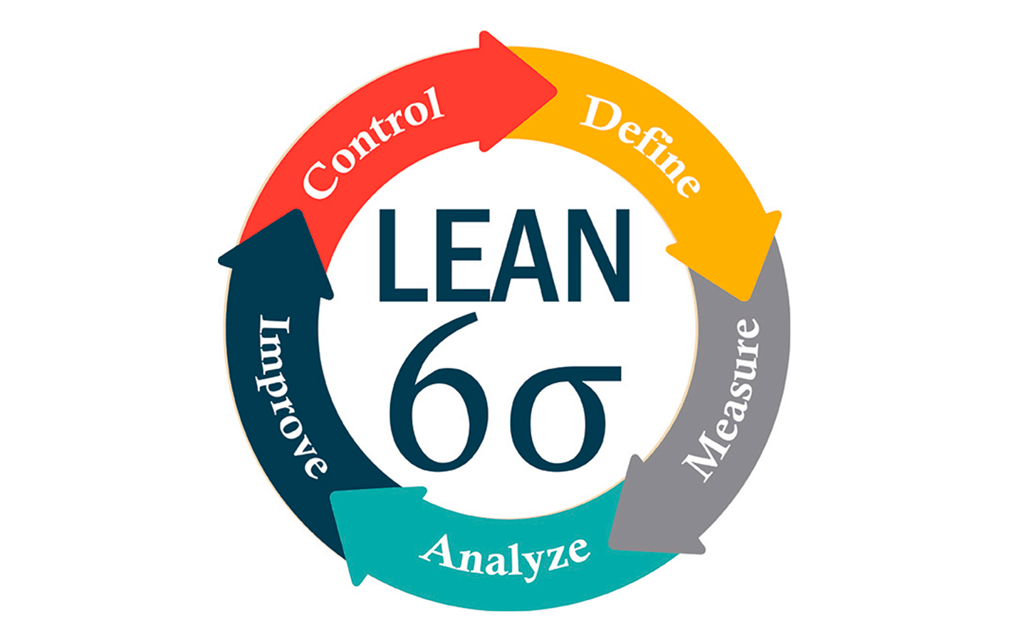 Seis Sigma: 5 Passos Para Otimizar O Seu Controle De Qualidade