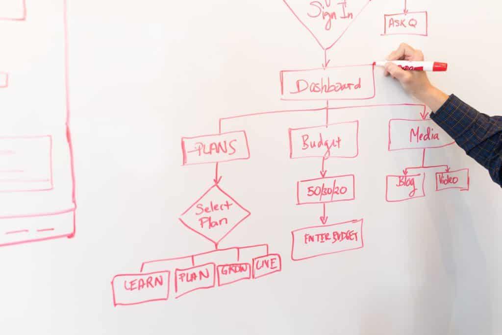 pessoa fazendo mapeamento de processos da empresa