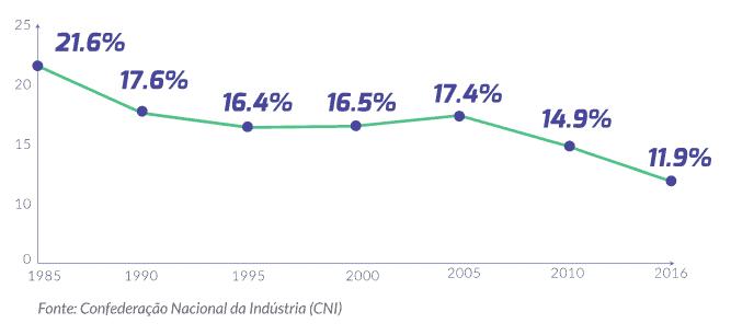 participacao da indústria 4.0 no pib