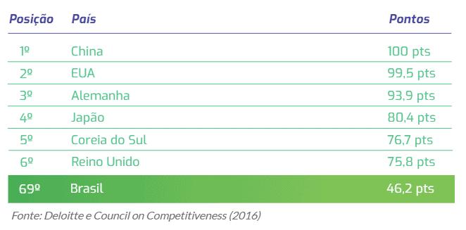 posição do brasil no ranking global de competitividade em manufatura